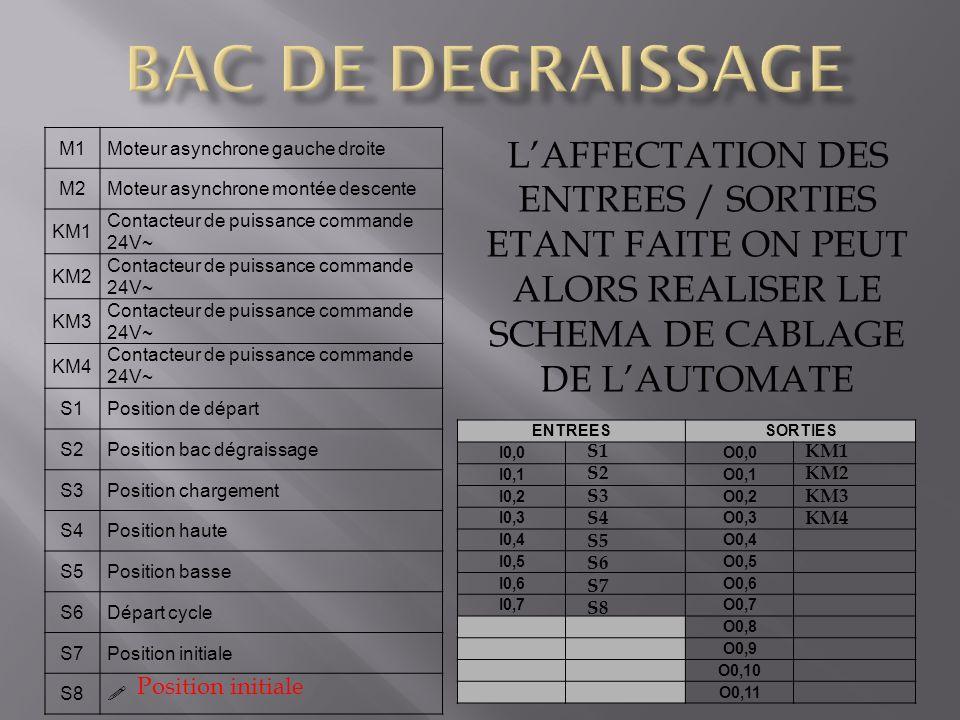 ETANT FAITE ON PEUT ALORS REALISER LE SCHEMA DE CABLAGE DE L'AUTOMATE