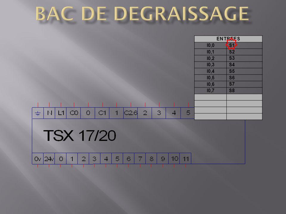 BAC DE DEGRAISSAGE ENTREES I0,0 S1 I0,1 S2 I0,2 S3 I0,3 S4 I0,4 S5