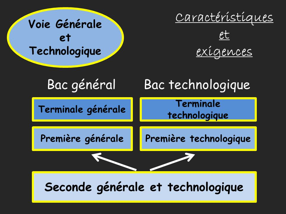 Caractéristiques et exigences Bac général Bac technologique