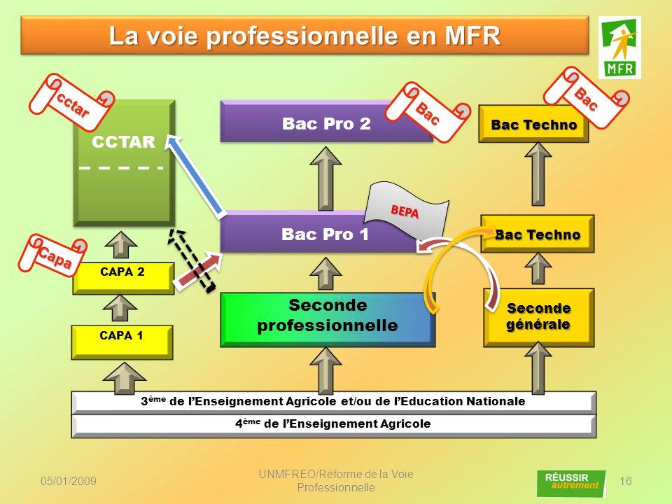 La voie professionnelle en MFR
