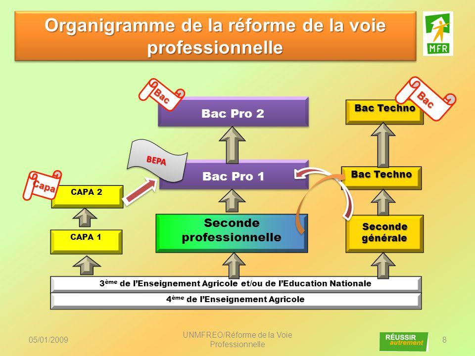 Organigramme de la réforme de la voie professionnelle