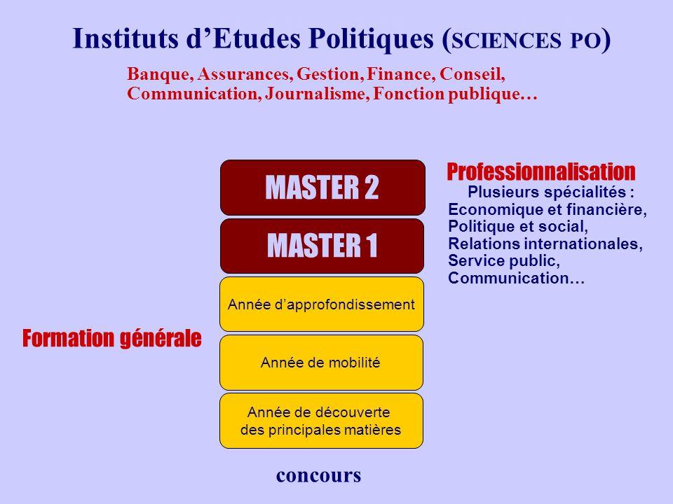 INSTITUTS D ÉTUDES POLITIQUES