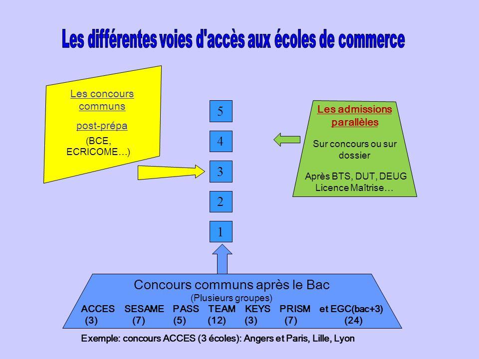 ACCES SESAME PASS TEAM KEYS PRISM et EGC(bac+3)