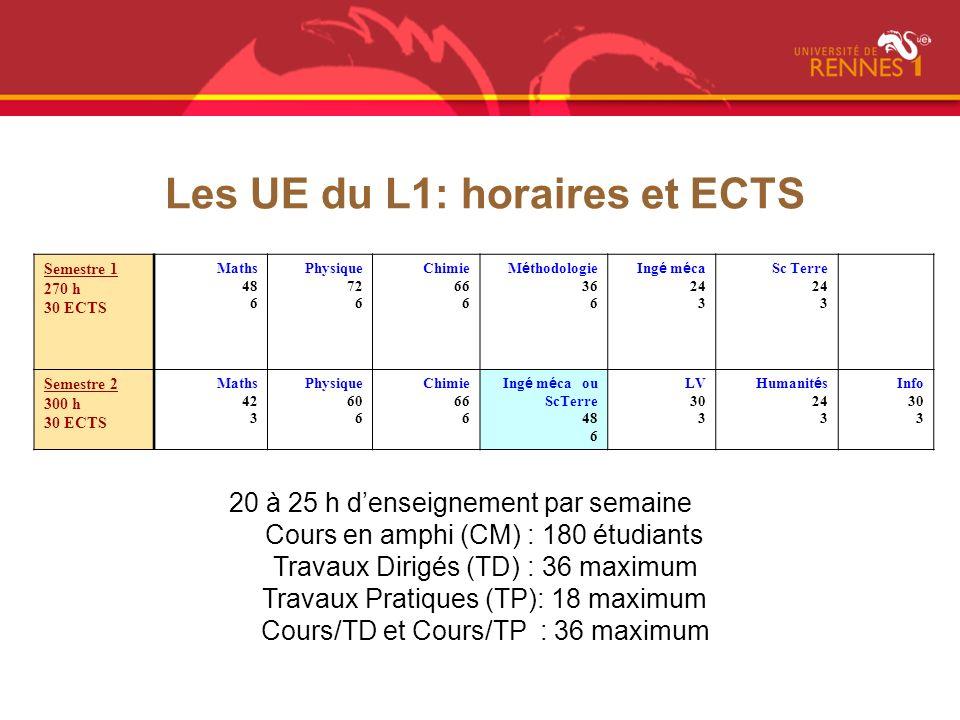 Les UE du L1: horaires et ECTS