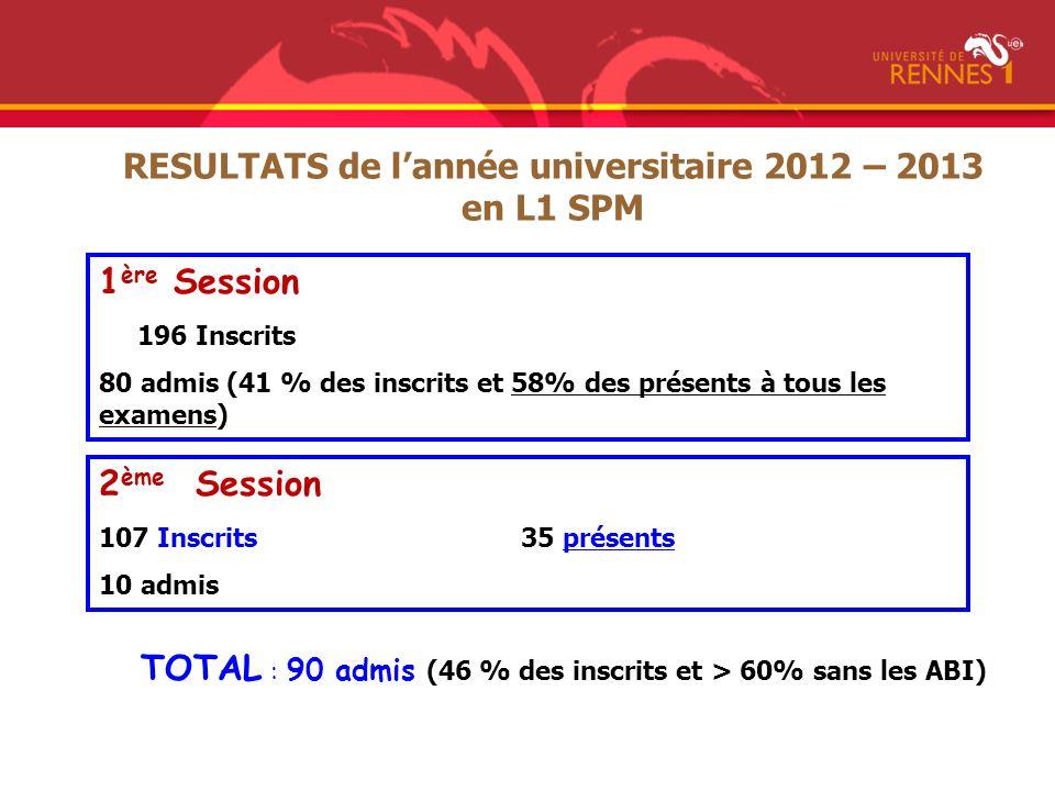 RESULTATS de l'année universitaire 2012 – 2013 en L1 SPM