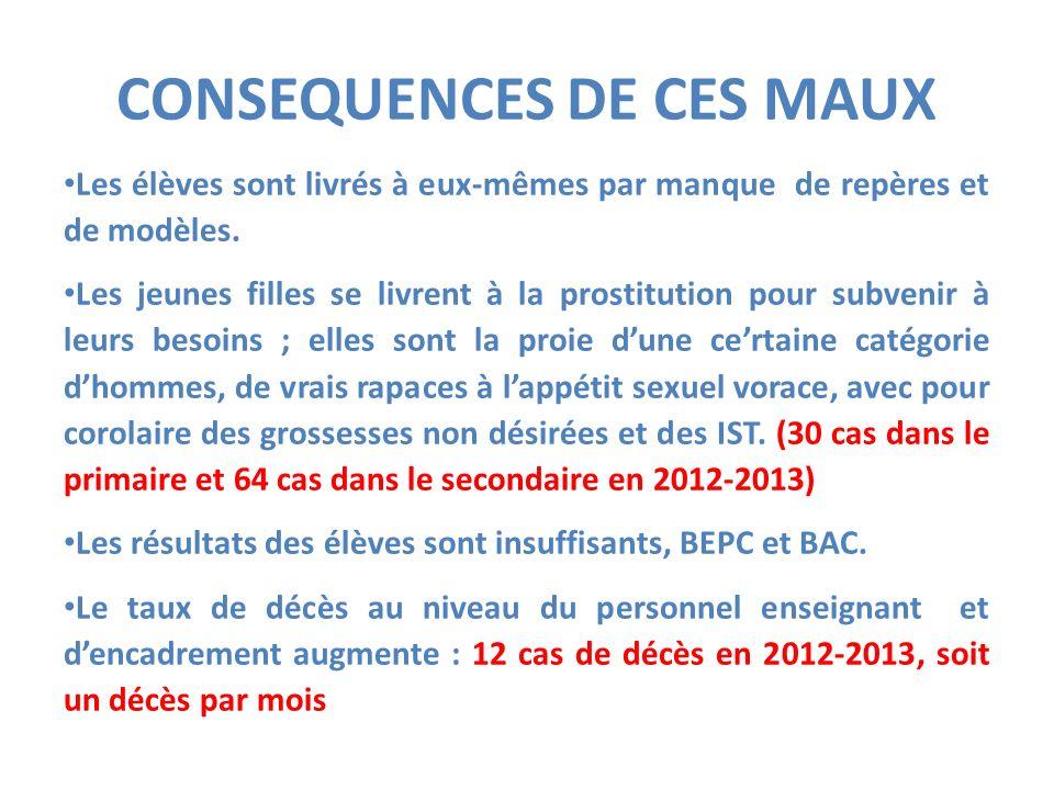 CONSEQUENCES DE CES MAUX