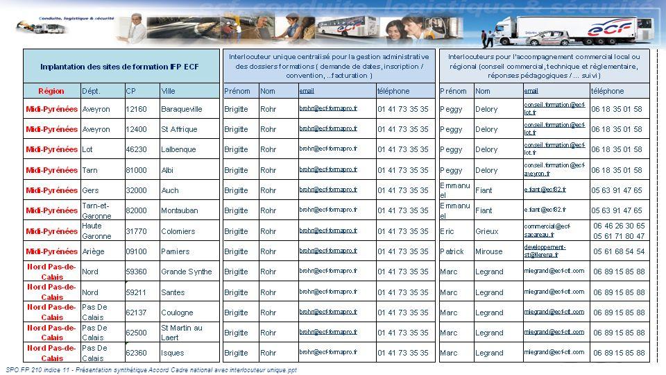 Les implantations des IFP ECF
