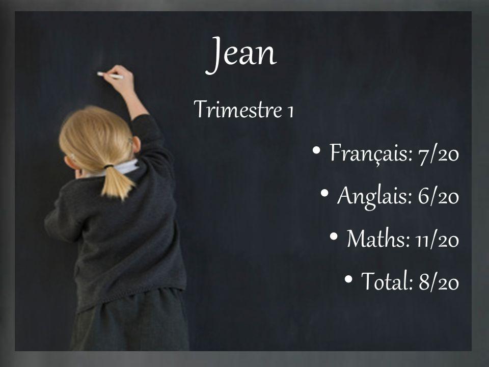 Jean Trimestre 1 Français: 7/20 Anglais: 6/20 Maths: 11/20 Total: 8/20