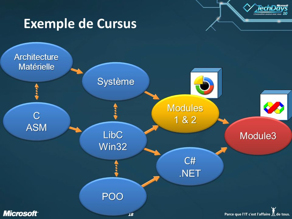 Exemple de Cursus C# Système Modules 1 & 2 C ASM Module3 LibC Win32
