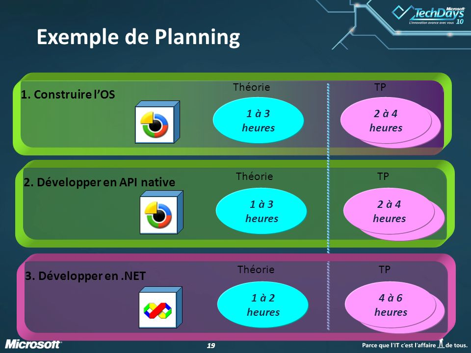 Exemple de Planning 1. Construire l'OS 2. Développer en API native