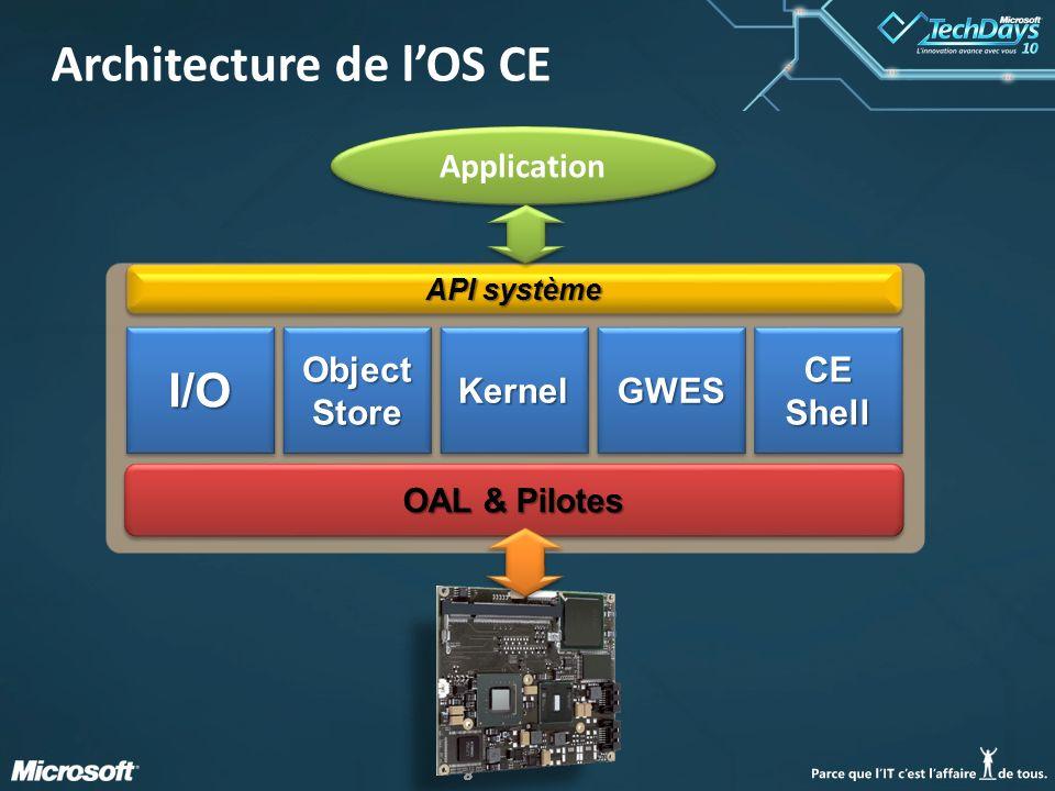 Architecture de l'OS CE