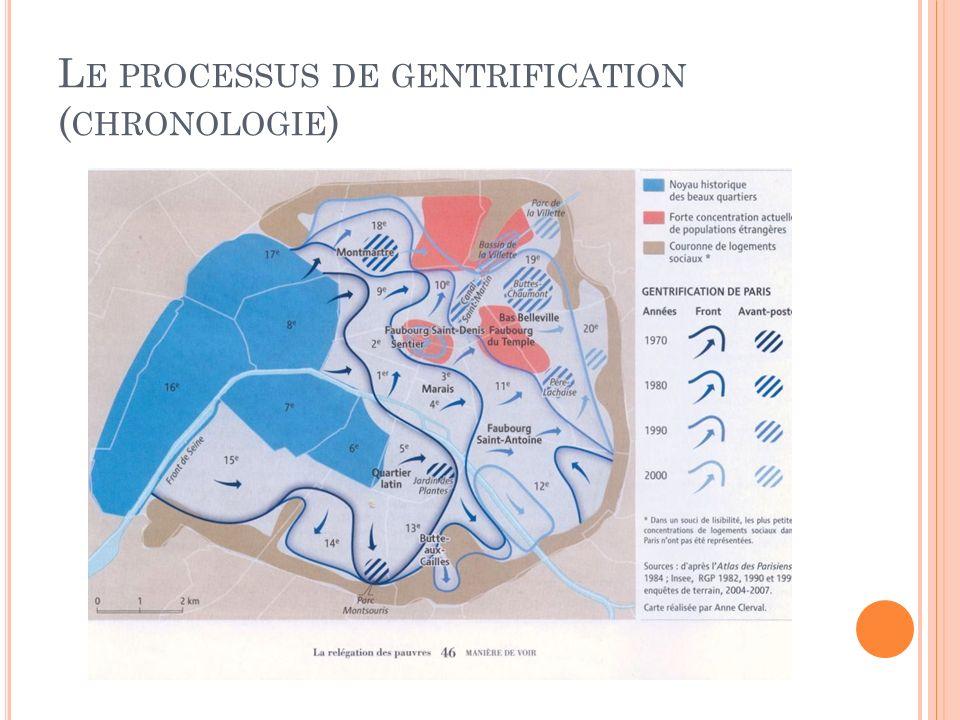 Le processus de gentrification (chronologie)