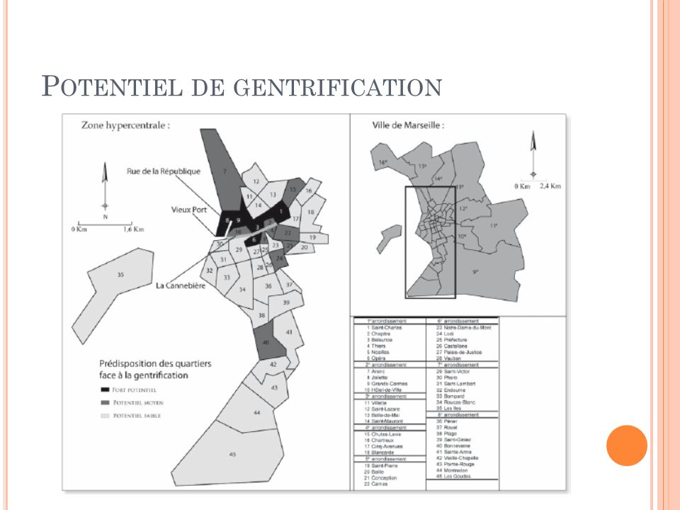 Potentiel de gentrification