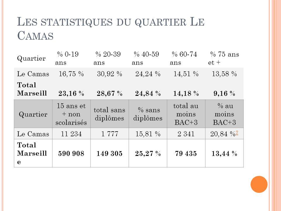 Les statistiques du quartier Le Camas