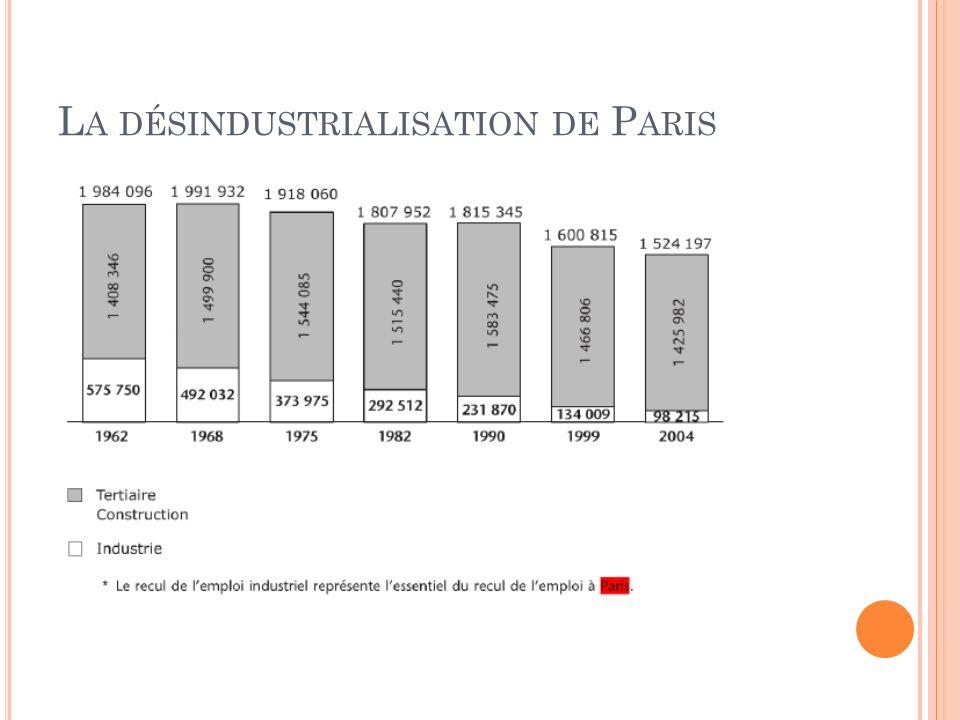 La désindustrialisation de Paris