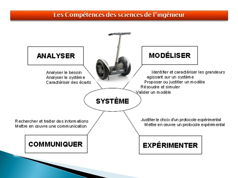 Les Compétences des sciences de l'ingénieur