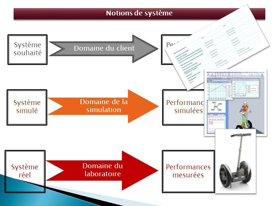 Performances attendues Domaine du client