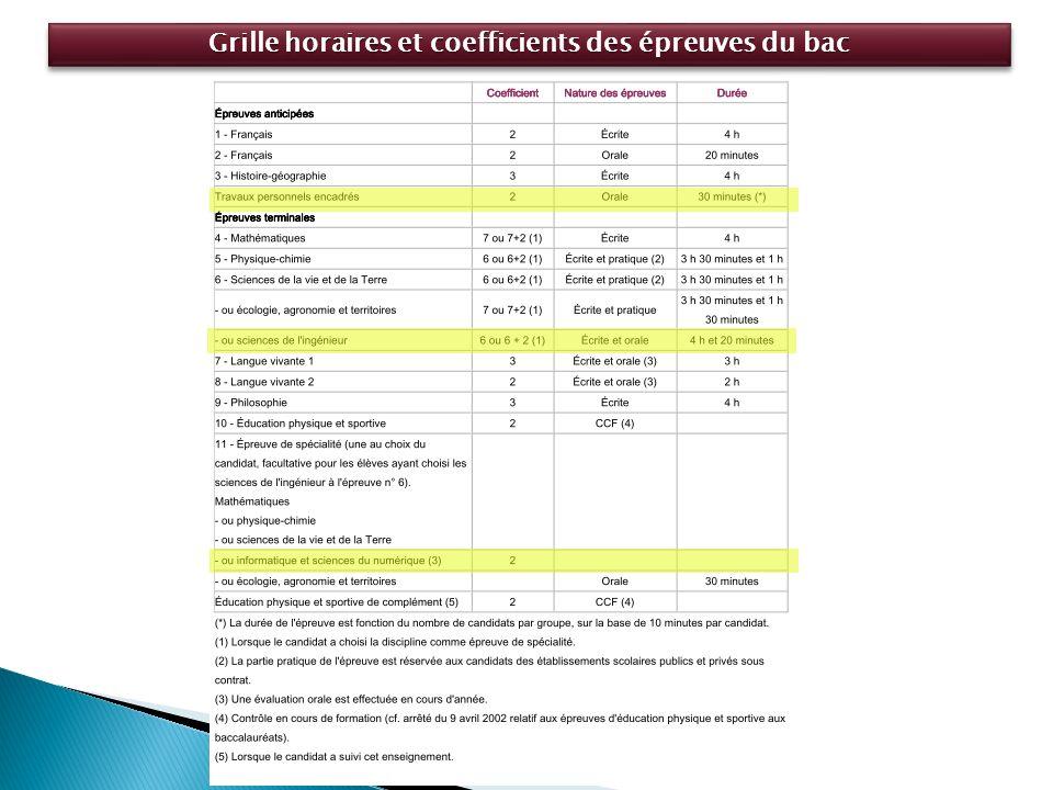 Grille horaires et coefficients des épreuves du bac