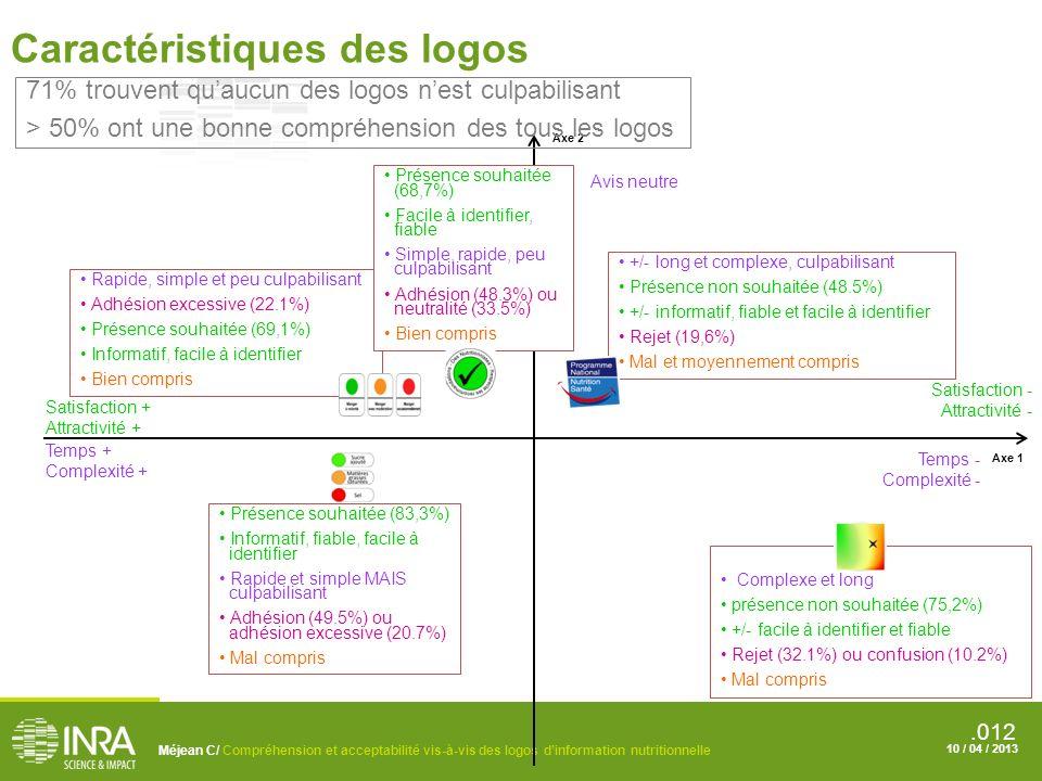 Caractéristiques des logos