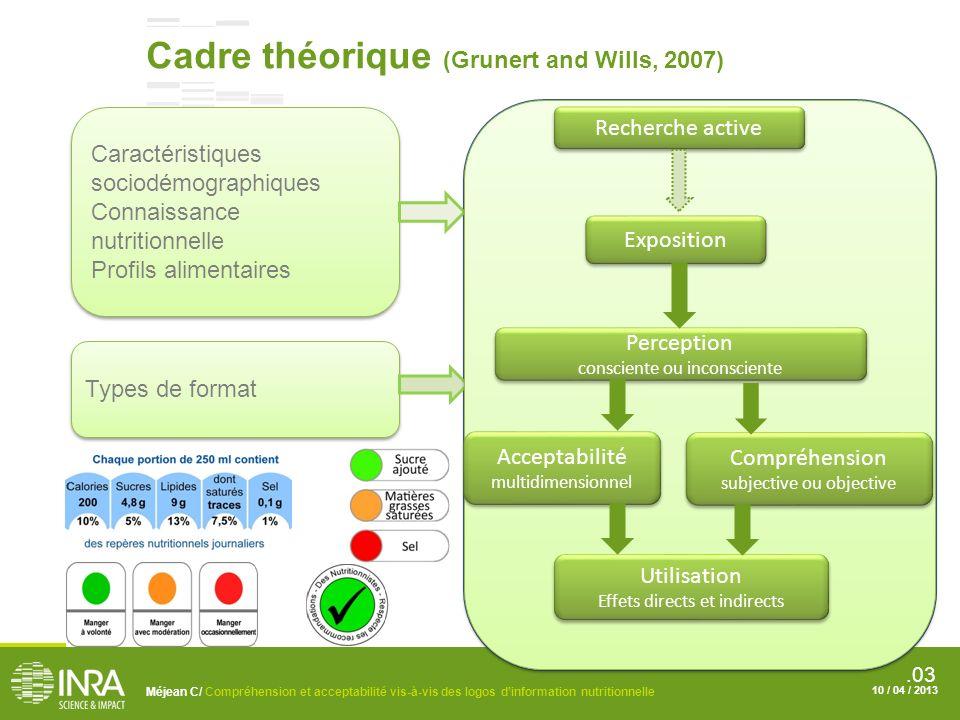 Cadre théorique (Grunert and Wills, 2007)