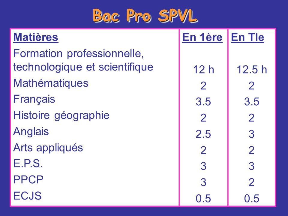 Bac Pro SPVL Matières. Formation professionnelle, technologique et scientifique. Mathématiques. Français.
