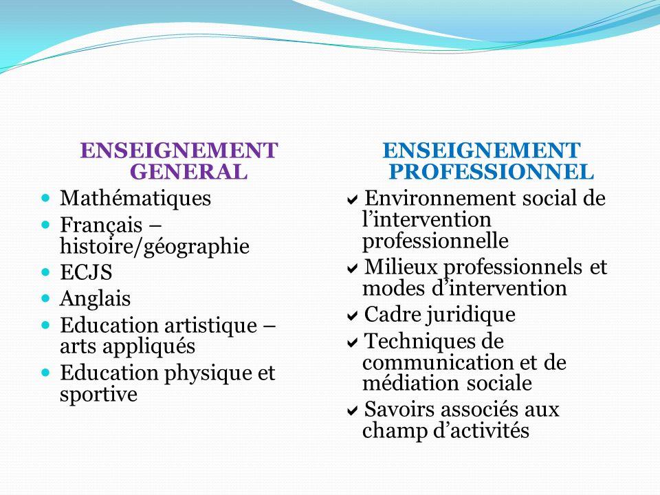 ENSEIGNEMENT GENERAL Mathématiques. Français – histoire/géographie. ECJS. Anglais. Education artistique – arts appliqués.