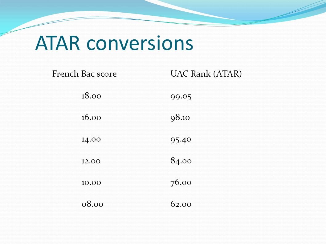 ATAR conversions French Bac score UAC Rank (ATAR) 18.00 99.05