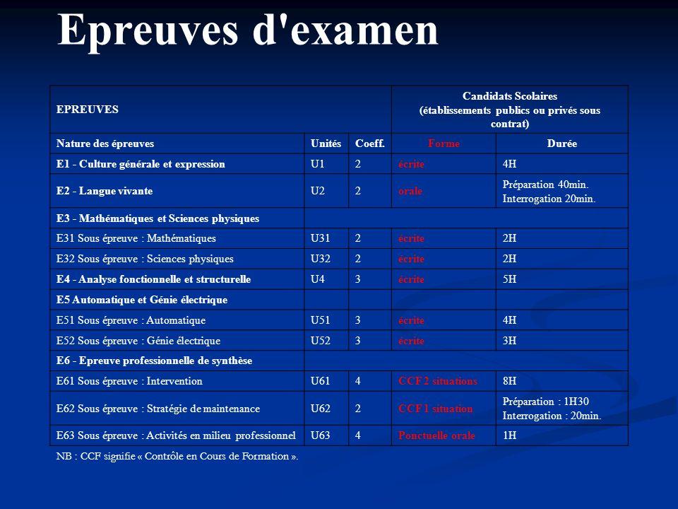 Candidats Scolaires (établissements publics ou privés sous contrat)