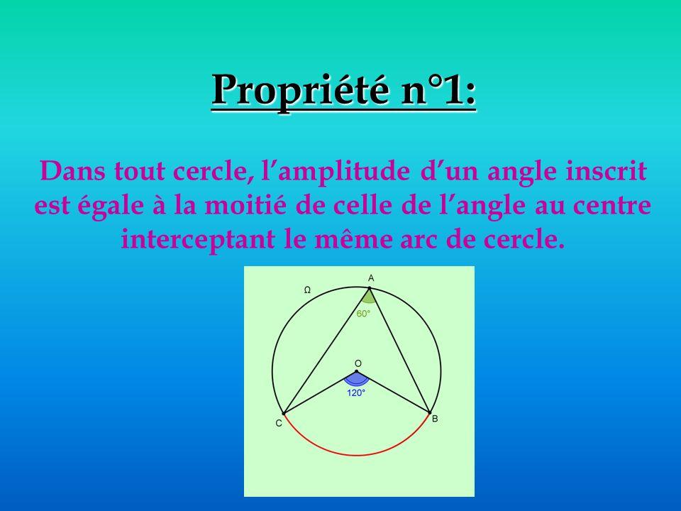 Propriété n°1: Dans tout cercle, l'amplitude d'un angle inscrit est égale à la moitié de celle de l'angle au centre interceptant le même arc de cercle.