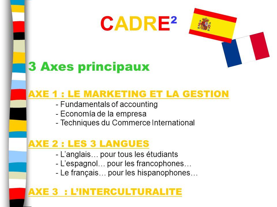 CADRE² 3 Axes principaux AXE 1 : LE MARKETING ET LA GESTION