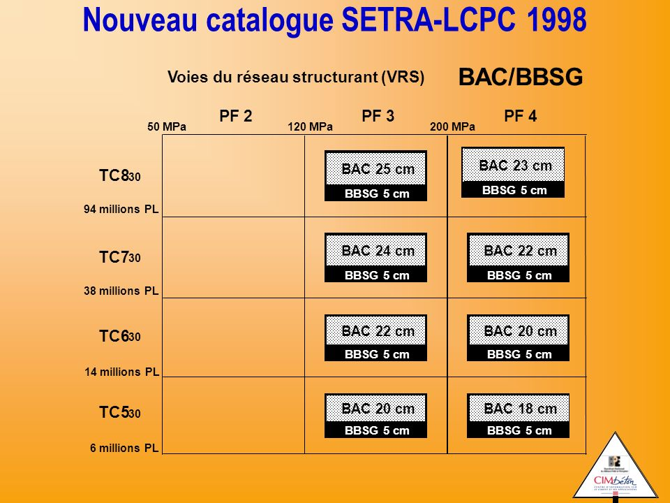 Nouveau catalogue SETRA-LCPC 1998