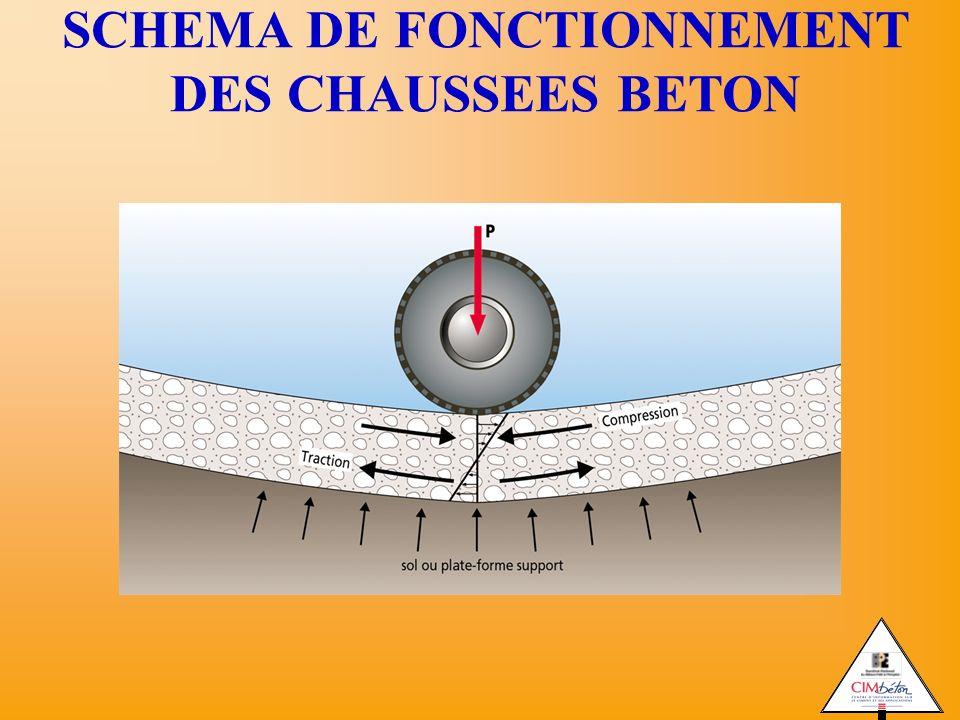 SCHEMA DE FONCTIONNEMENT