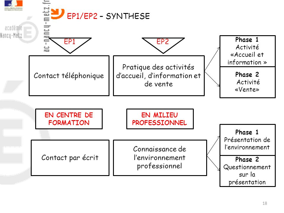 EP1/EP2 – SYNTHESE EP1 EP2 Contact téléphonique