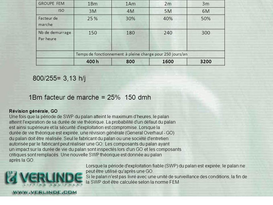 1Bm facteur de marche = 25% 150 dmh