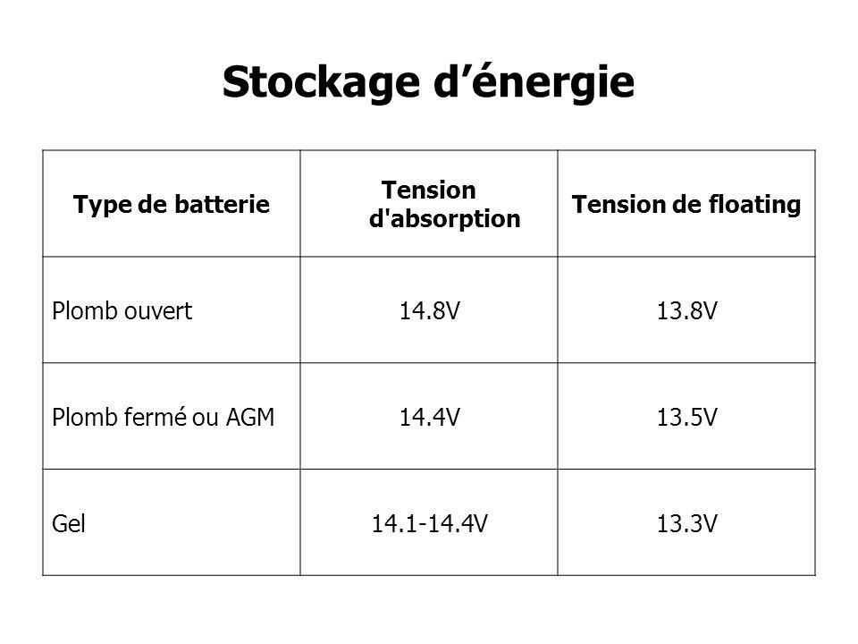 Stockage d'énergie Type de batterie Tension d absorption