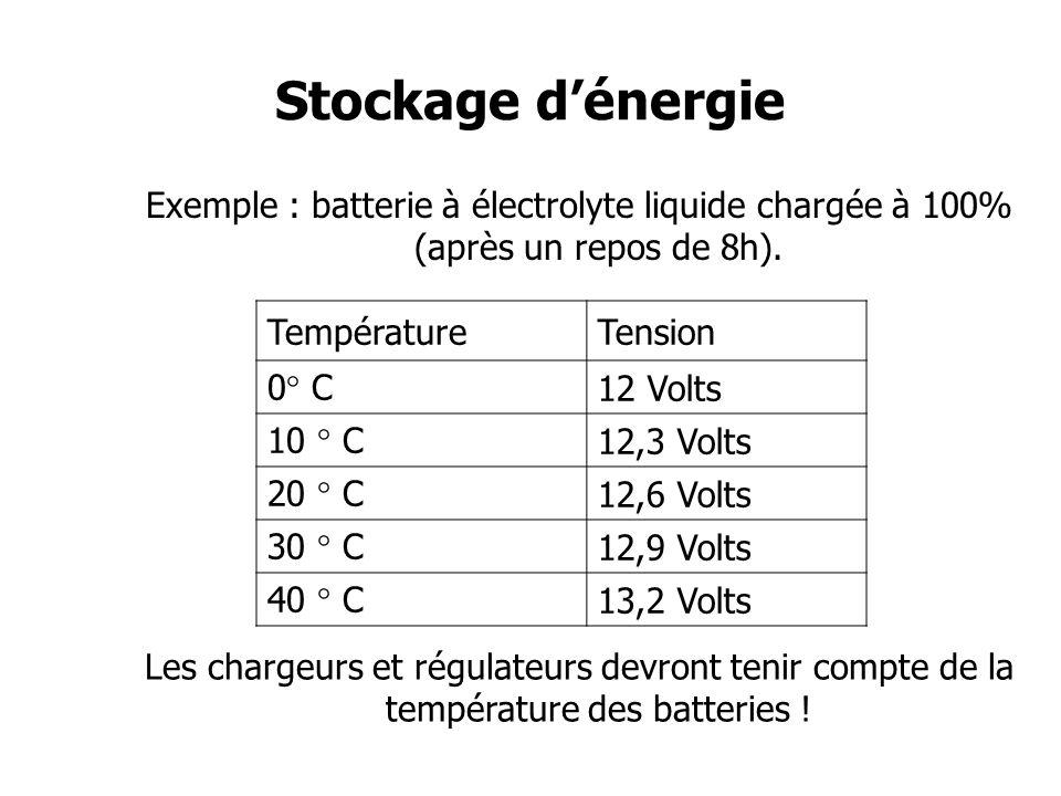 Stockage d'énergie Exemple : batterie à électrolyte liquide chargée à 100% (après un repos de 8h). Température.