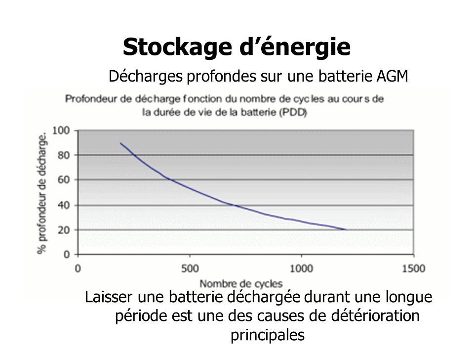 Décharges profondes sur une batterie AGM