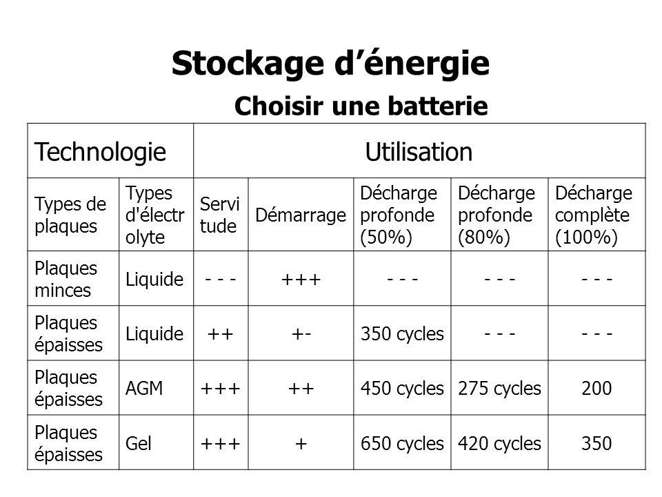Stockage d'énergie Choisir une batterie Technologie Utilisation