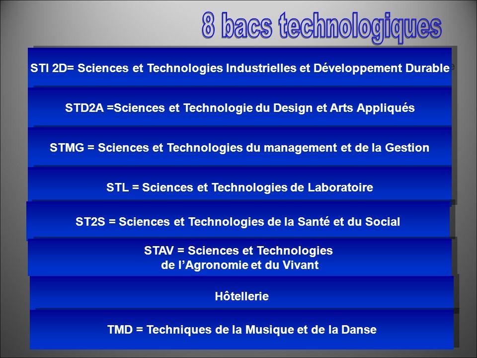 8 bacs technologiques STI 2D= Sciences et Technologies Industrielles et Développement Durable.