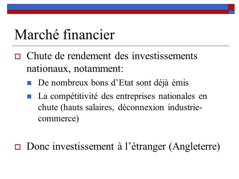 Marché financier Chute de rendement des investissements nationaux, notamment: De nombreux bons d'Etat sont déjà émis.