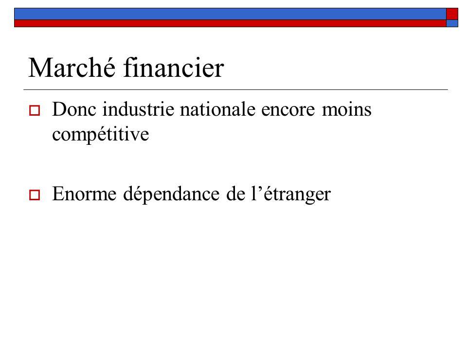 Marché financier Donc industrie nationale encore moins compétitive