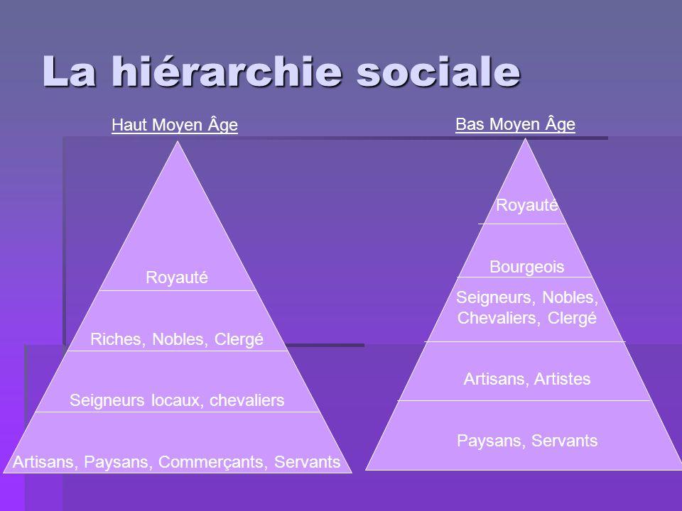 La hiérarchie sociale Haut Moyen Âge Bas Moyen Âge Royauté Bourgeois