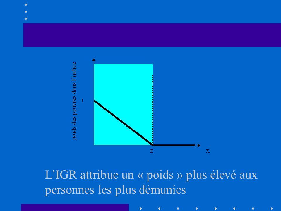 L'IGR attribue un « poids » plus élevé aux personnes les plus démunies