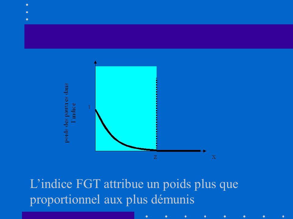 L'indice FGT attribue un poids plus que proportionnel aux plus démunis