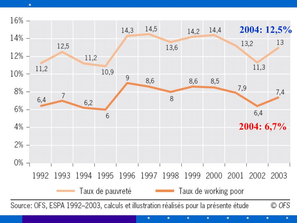 2004: 12,5% 2004: 6,7%