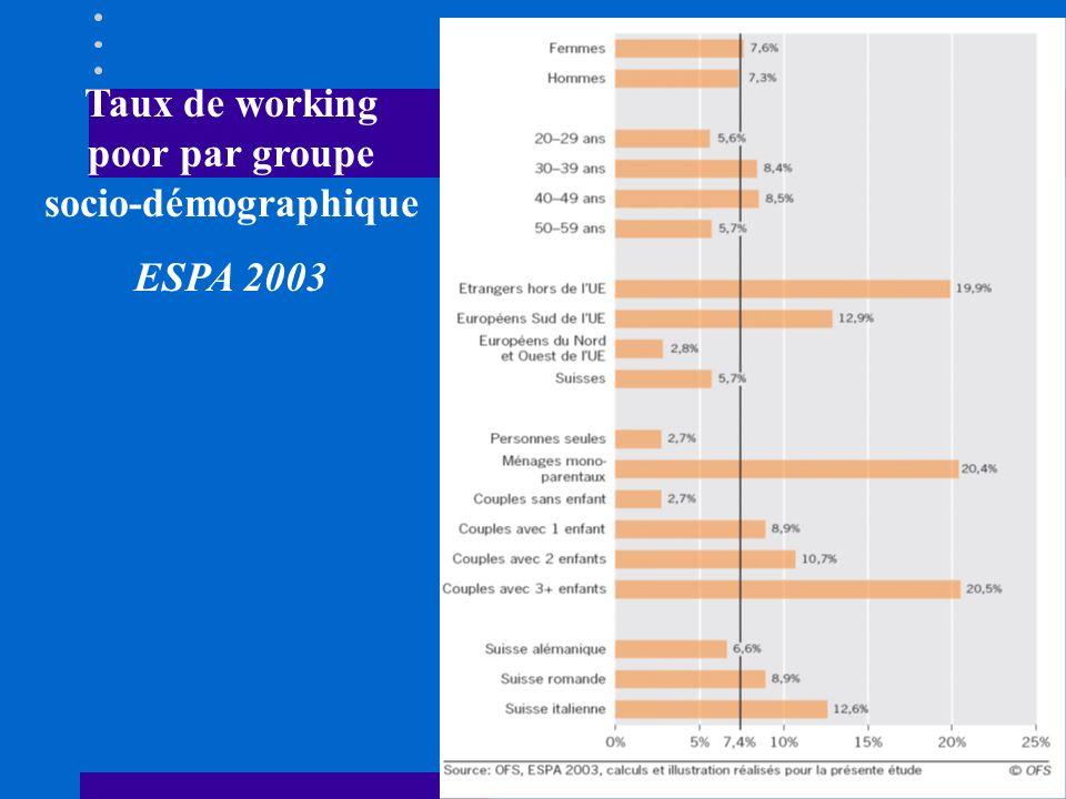 Taux de working poor par groupe socio-démographique