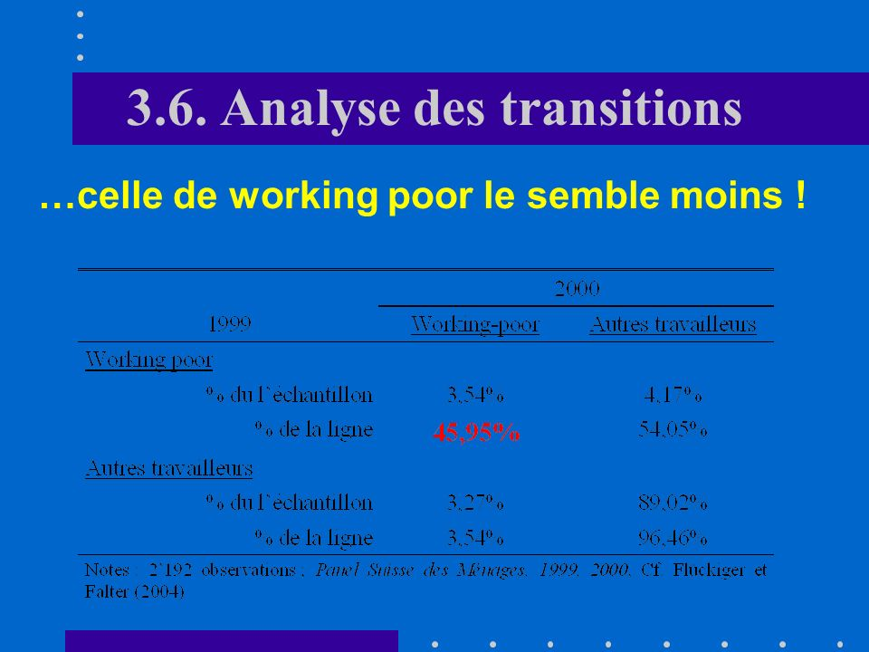 3.6. Analyse des transitions