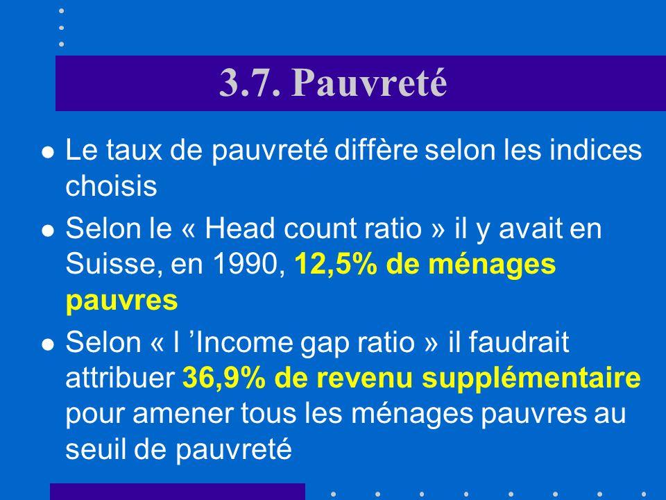 3.7. Pauvreté Le taux de pauvreté diffère selon les indices choisis