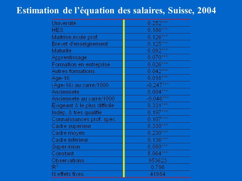 Estimation de l'équation des salaires, Suisse, 2004