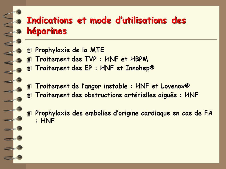 Indications et mode d'utilisations des héparines